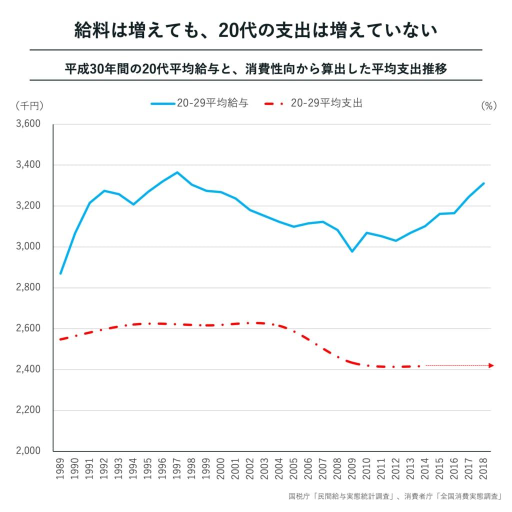 給料は増えても、20代の支出は増えていない