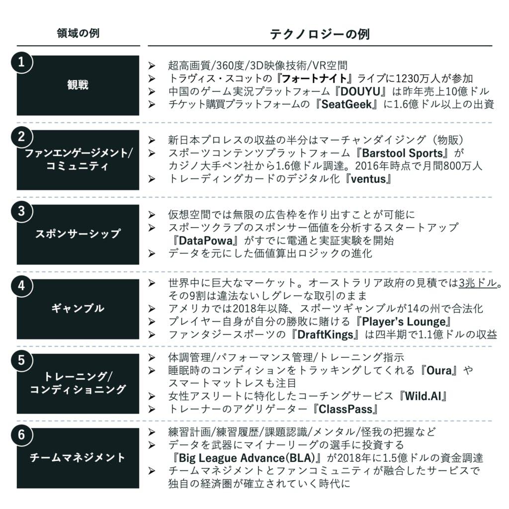 領域 / テクノロジーの例